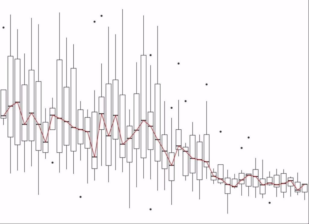 Trend visualization for Sulphate data